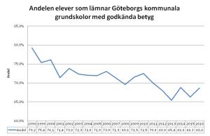 Andelen elever som lämnar Göteborgs kommunala grundskolor med godkända betyg